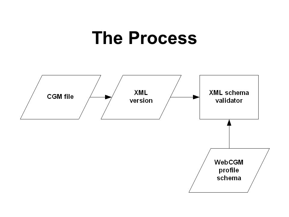 CGM to XML CGM graphic primitives are converted directly Containers are used to represent internal state changes