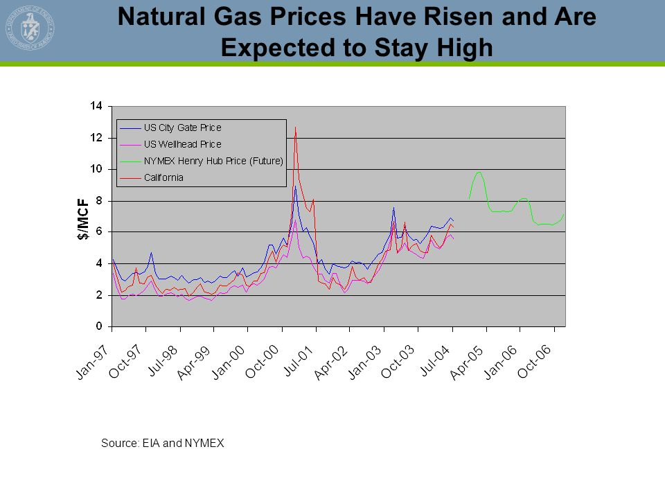 Natural Gas Prices Have Risen and Are Expected to Stay High Source: EIA and NYMEX