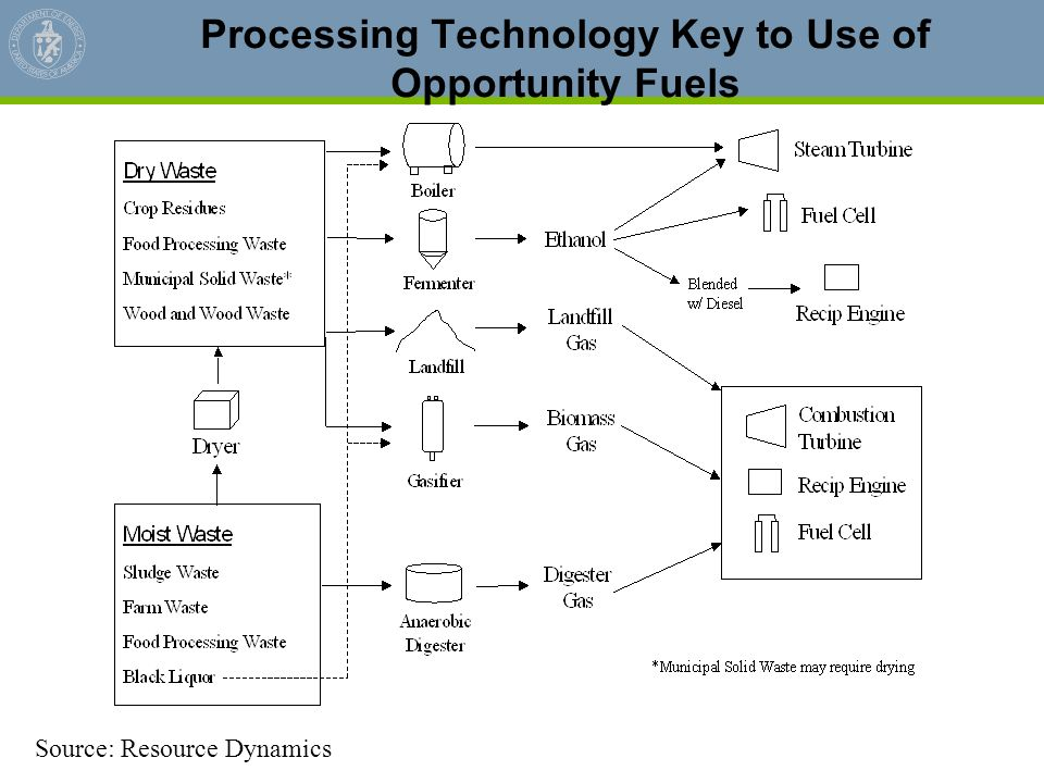 Processing Technology Key to Use of Opportunity Fuels Source: Resource Dynamics