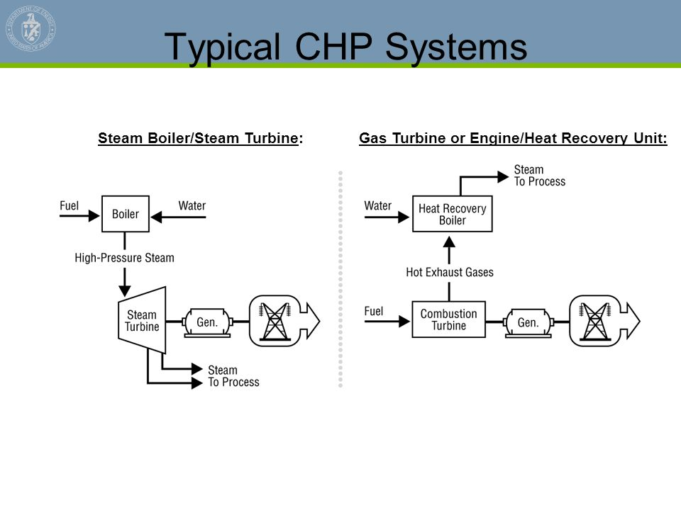 Typical CHP Systems Gas Turbine or Engine/Heat Recovery Unit:Steam Boiler/Steam Turbine: