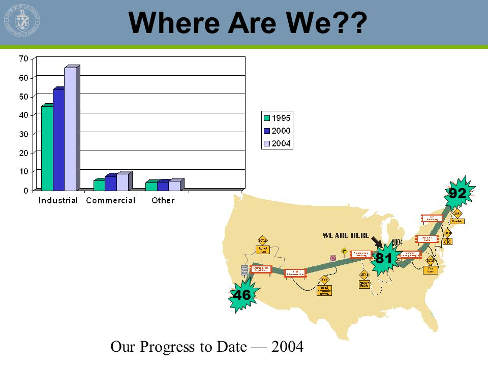 Where Are We?? Our Progress to Date 2004 81 46 92