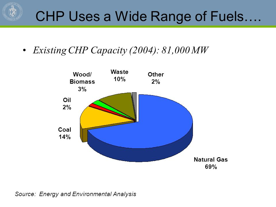Source: Energy and Environmental Analysis CHP Uses a Wide Range of Fuels…. Existing CHP Capacity (2004): 81,000 MW Natural Gas 69% Coal 14% Oil 2% Woo