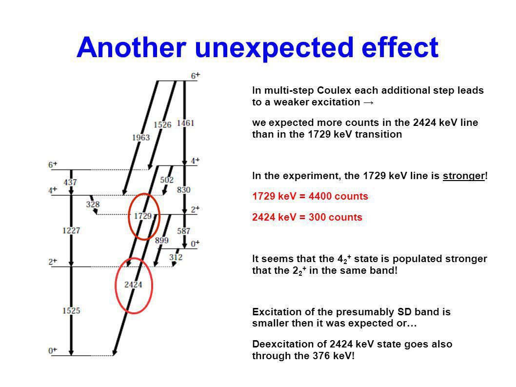Another unexpected effect In multi-step Coulex each additional step leads to a weaker excitation we expected more counts in the 2424 keV line than in