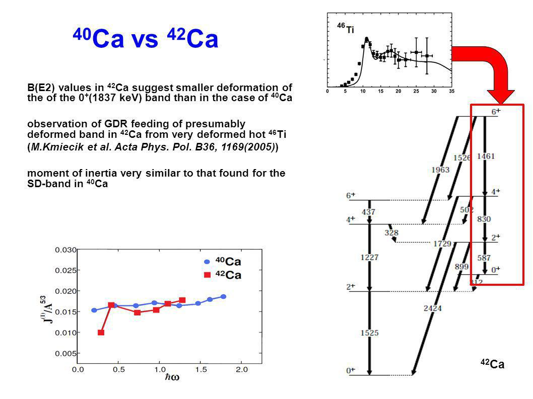 42 Ca COULEX @ LNL beamtime: Feb.2010 beam: 42 Ca, 170 MeV target: 208 Pb, 1 mg/cm 2 DANTE: 3 MCP detectors covered θ range 100°-144° AGATA: 3 clusters at 143.8 mm from the target particle – γ coincidence mode: trigger rate 150÷250 Hz