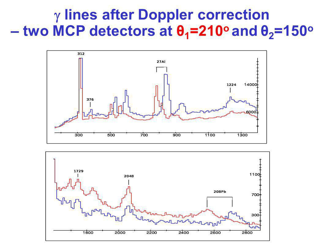 lines after Doppler correction – two MCP detectors at θ 1 =210 o and θ 2 =150 o