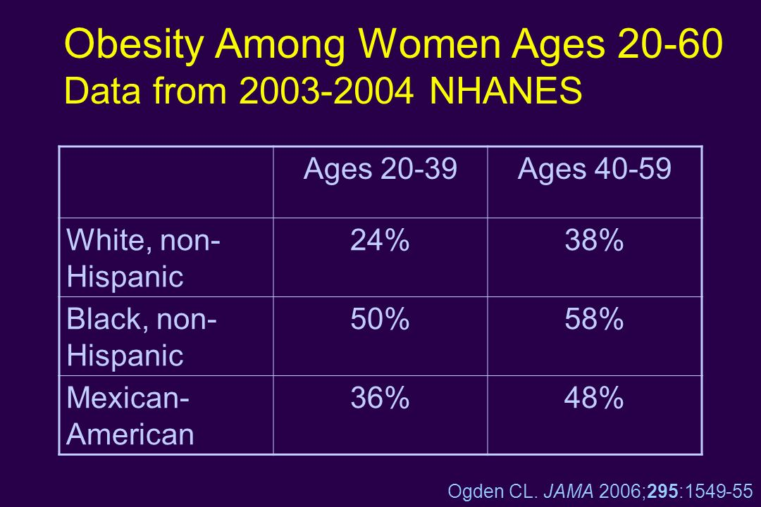 Obesity Among Women Ages 20-60 Data from 2003-2004 NHANES Ages 20-39Ages 40-59 White, non- Hispanic 24%38% Black, non- Hispanic 50%58% Mexican- Americ