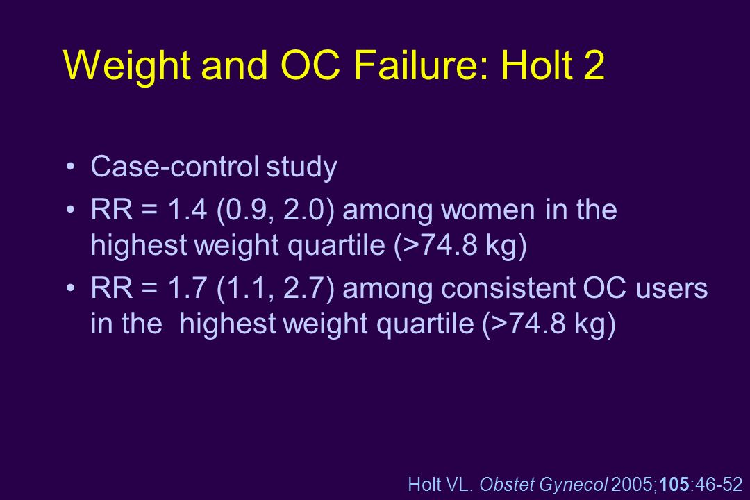 Weight and OC Failure: Holt 2 Case-control study RR = 1.4 (0.9, 2.0) among women in the highest weight quartile (>74.8 kg) RR = 1.7 (1.1, 2.7) among c