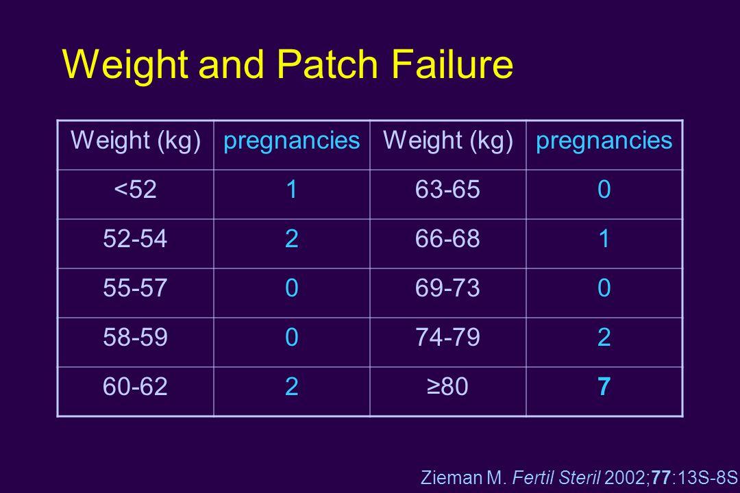 Weight and Patch Failure Weight (kg)pregnanciesWeight (kg)pregnancies <52163-650 52-54266-681 55-57069-730 58-59074-792 60-622807 Zieman M. Fertil Ste
