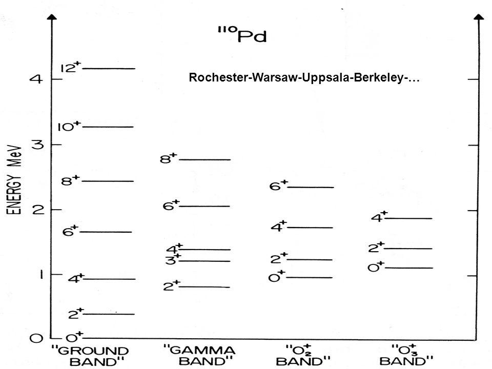 Rochester-Warsaw-Uppsala-Berkeley-…