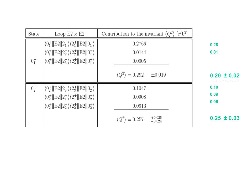 0.28 0.01 0.29 ± 0.02 ------------------------------------ 0.10 0.09 0.06 0.25 ± 0.03