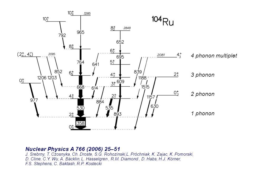 Nuclear Physics A 766 (2006) 25–51 J. Srebrny, T. Czosnyka, Ch. Droste, S.G. Rohozinski,L. Próchniak, K. Zajac, K. Pomorski, D. Cline, C.Y. Wu, A. Bäc