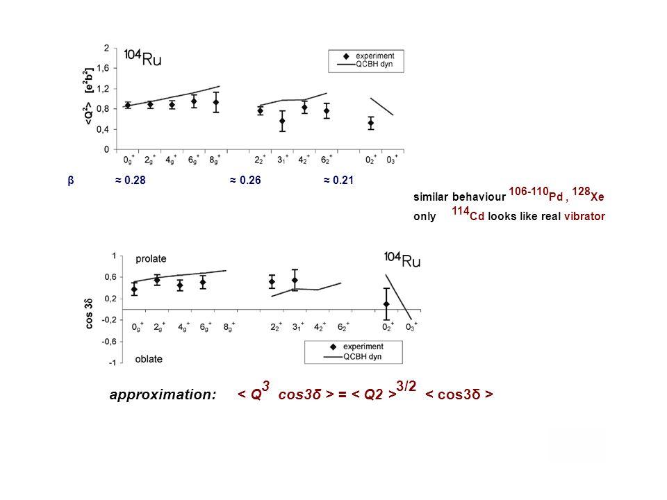 β 0.28 0.26 0.21 similar behaviour 106-110 Pd, 128 Xe only 114 Cd looks like real vibrator approximation: = 3/2