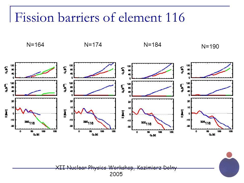 XII Nuclear Physics Workshop, Kazimierz Dolny 2005 Fission barriers of element 116 N=164N=184 N=190 N=174
