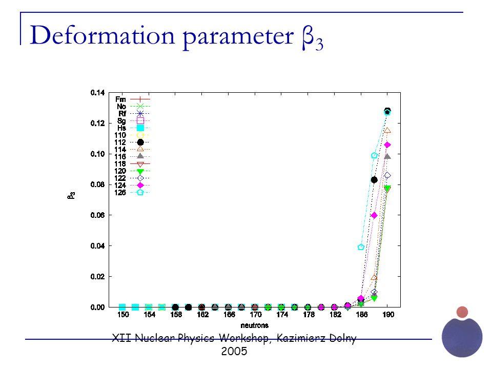 XII Nuclear Physics Workshop, Kazimierz Dolny 2005 Deformation parameter β 3
