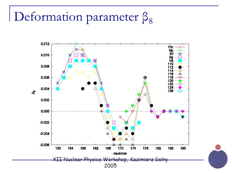 XII Nuclear Physics Workshop, Kazimierz Dolny 2005 Deformation parameter β 8