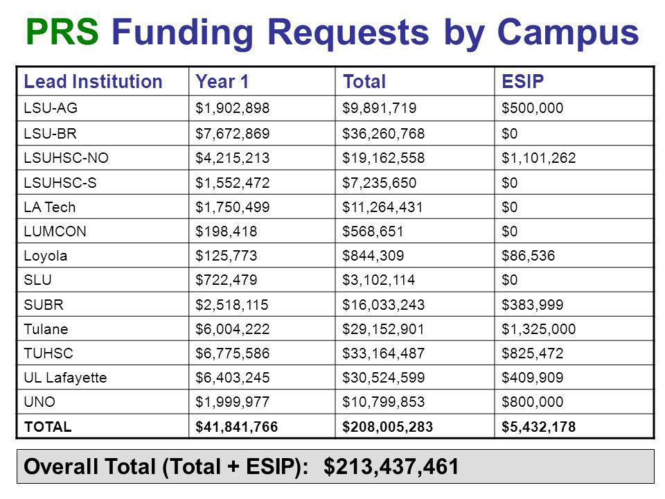 PRS Funding Requests by Campus Lead InstitutionYear 1TotalESIP LSU-AG$1,902,898$9,891,719$500,000 LSU-BR$7,672,869$36,260,768$0 LSUHSC-NO$4,215,213$19