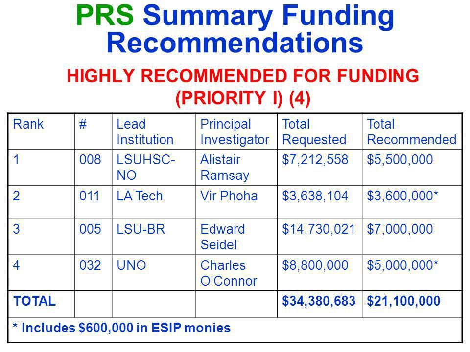 PRS Summary Funding Recommendations HIGHLY RECOMMENDED FOR FUNDING (PRIORITY I) (4) Rank#Lead Institution Principal Investigator Total Requested Total