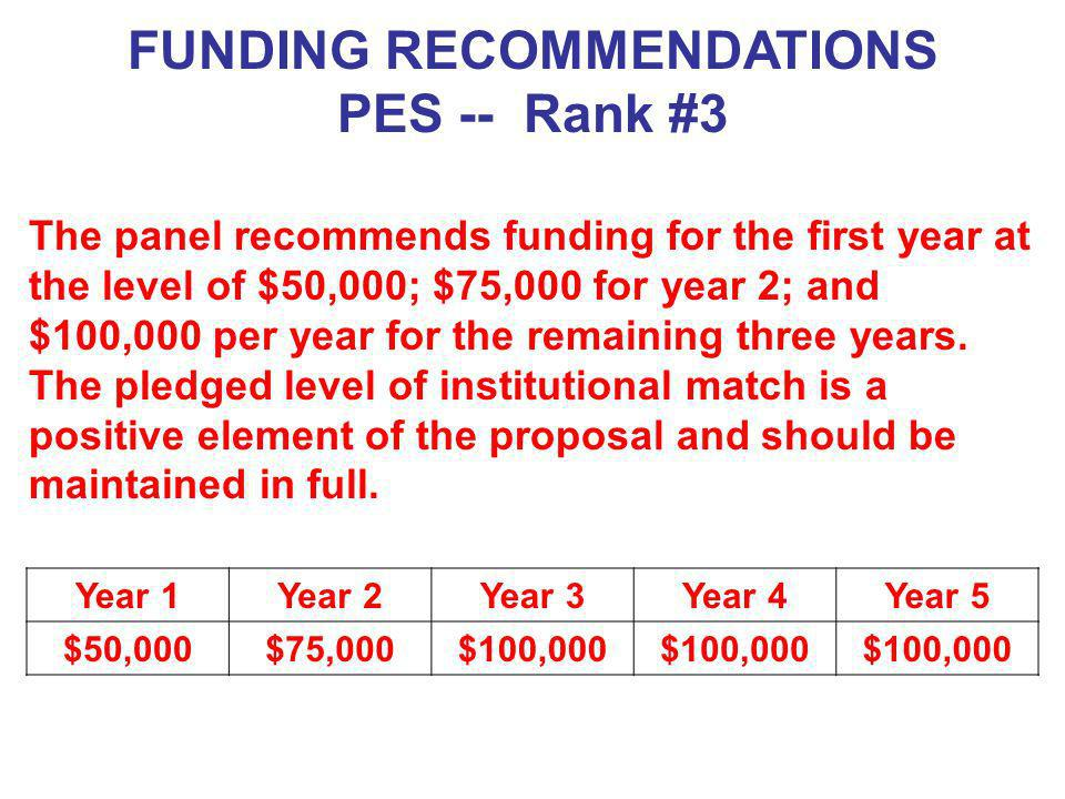 FUNDING RECOMMENDATIONS PES -- Rank #3 Year 1Year 2Year 3Year 4Year 5 $50,000$75,000$100,000 The panel recommends funding for the first year at the le