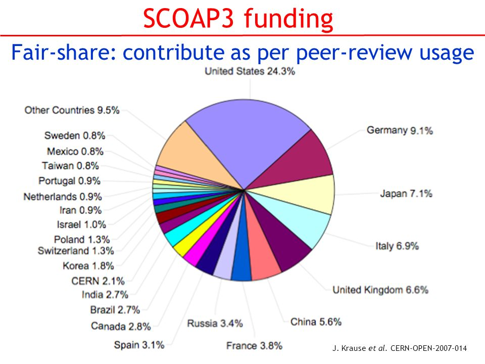 SCOAP3 funding Fair-share: contribute as per peer-review usage J. Krause et al. CERN-OPEN