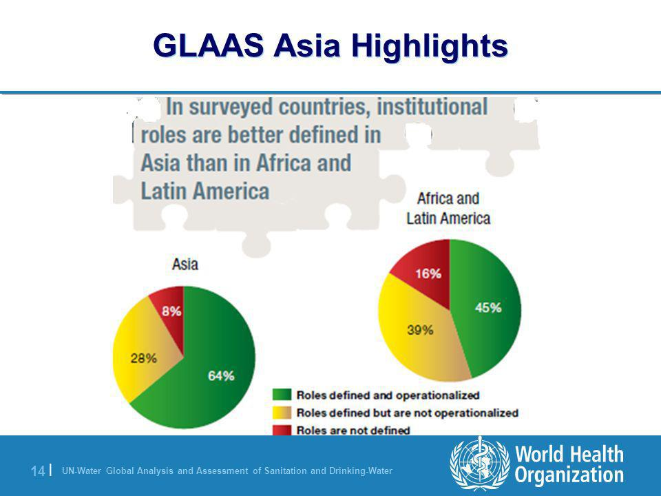 UN-Water Global Analysis and Assessment of Sanitation and Drinking-Water 14 | GLAAS Asia Highlights