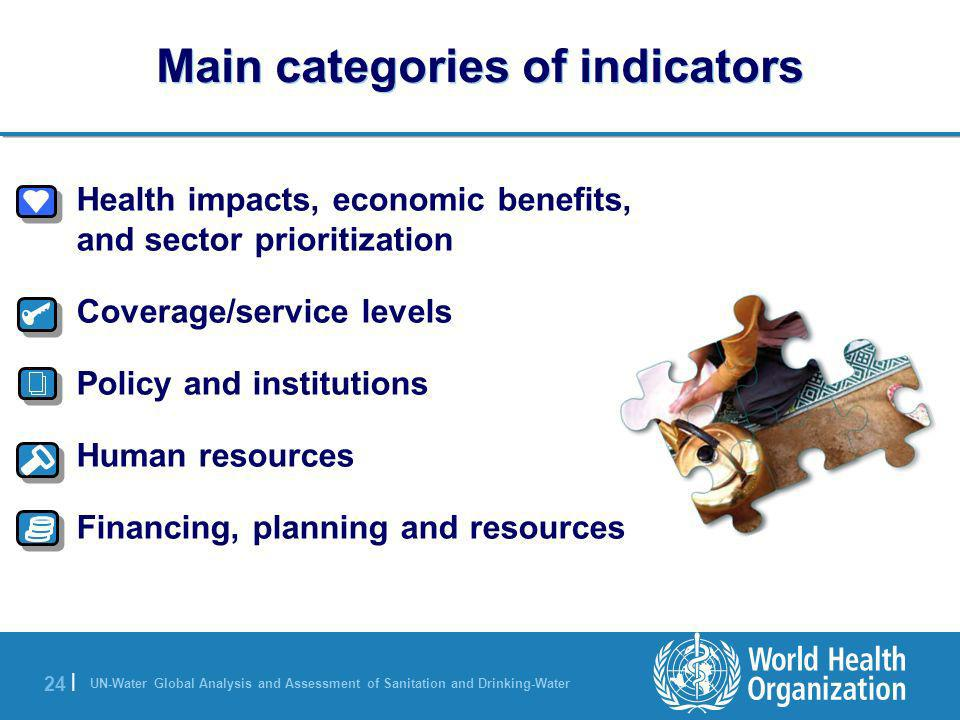 UN-Water Global Analysis and Assessment of Sanitation and Drinking-Water 24 | Main categories of indicators 1.Health impacts, economic benefits, and s