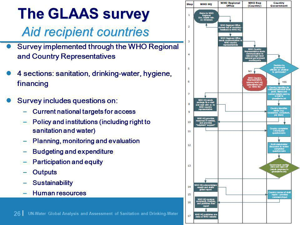 UN-Water Global Analysis and Assessment of Sanitation and Drinking-Water 26 | The GLAAS survey Aid recipient countries Survey implemented through the