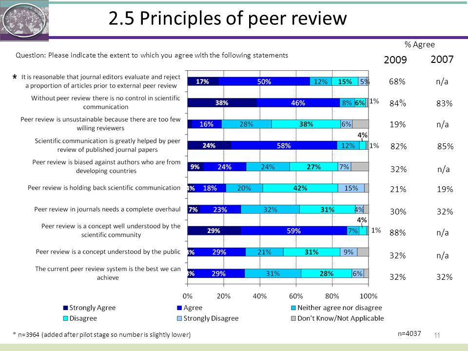 2.5 Principles of peer review 11 * n=3964 (added after pilot stage so number is slightly lower) n=4037 68%n/a 84 % 83% 19%n/a 82%85% 32%n/a 21%19% 30%