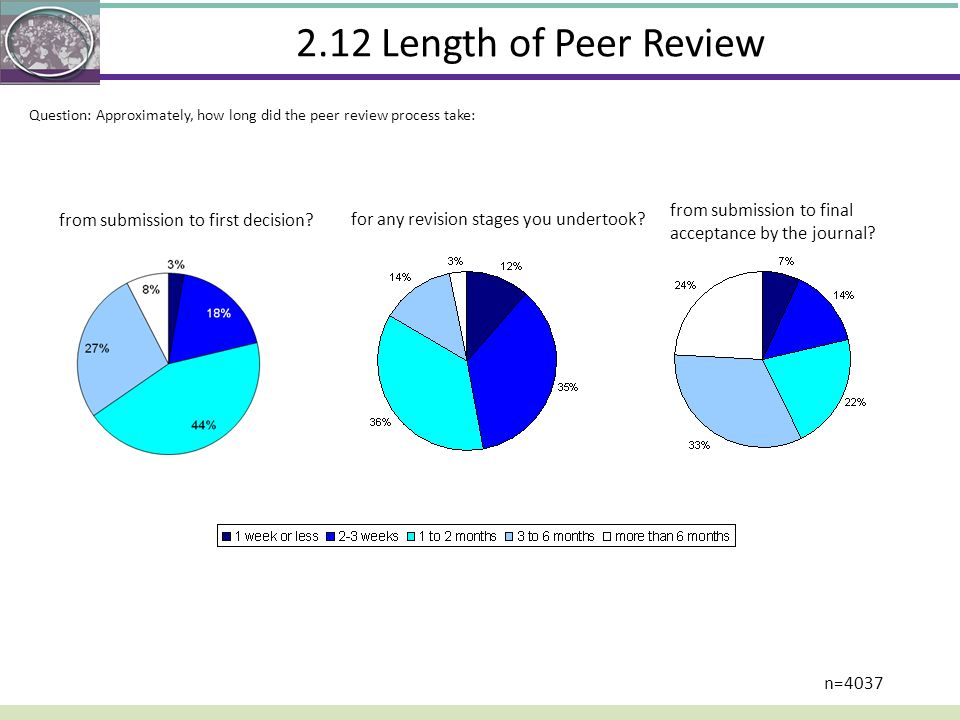 2.12 Length of Peer Review Question: Approximately, how long did the peer review process take: from submission to first decision? for any revision sta