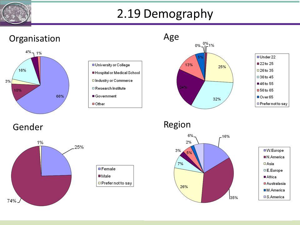 2.19 Demography Organisation Gender Age Region