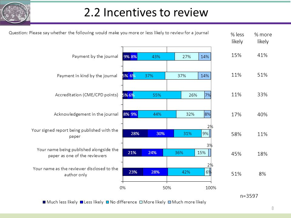 2.2 Incentives to review 8 Question: Please say whether the following would make you more or less likely to review for a journal % less likely 15%41%