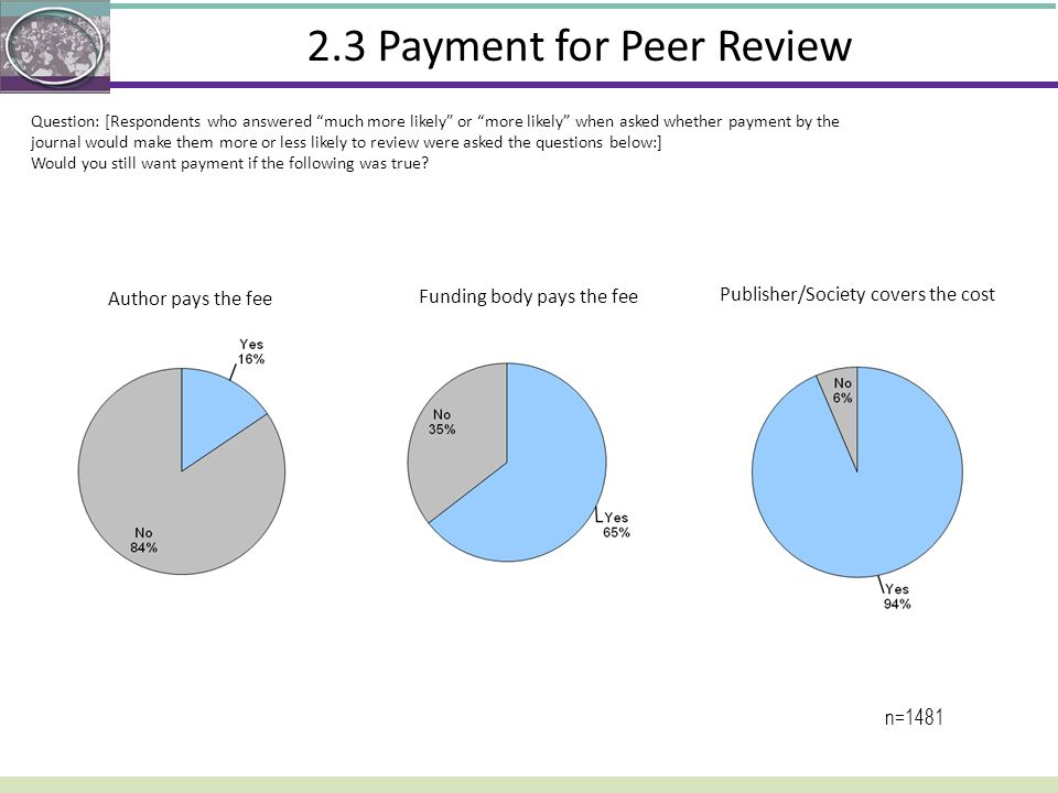 2.3 Payment for Peer Review Author pays the fee Funding body pays the fee Publisher/Society covers the cost n=1481 Question: [Respondents who answered