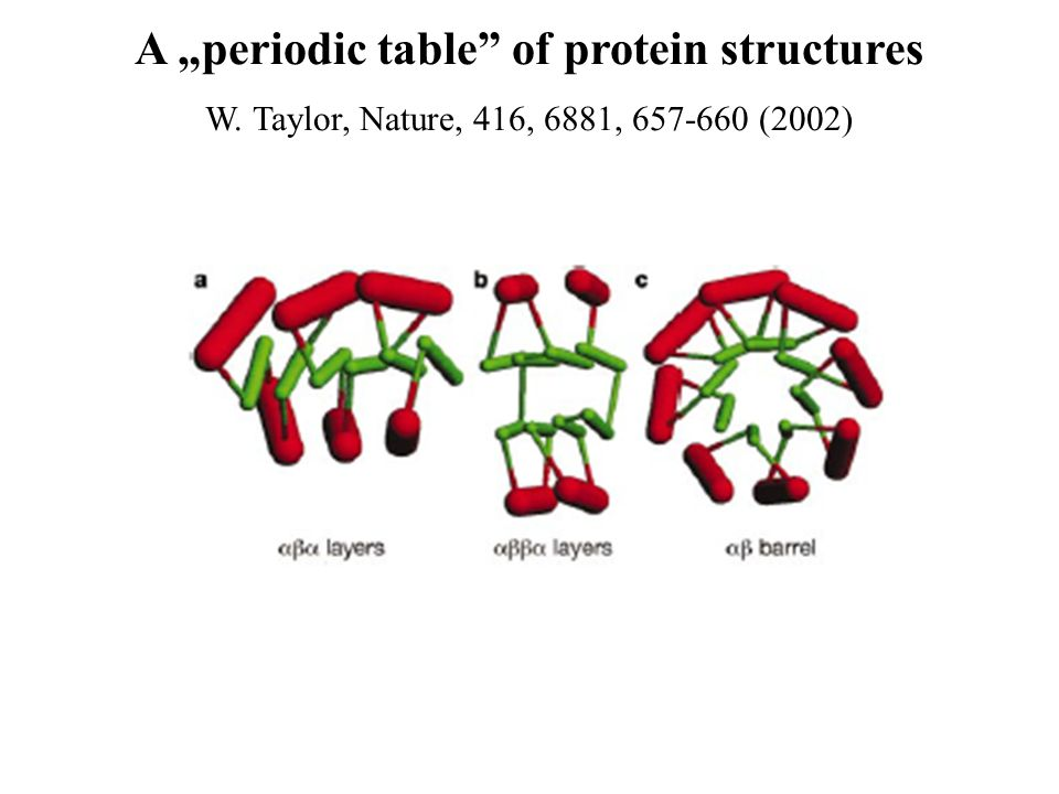 A periodic table of protein structures W. Taylor, Nature, 416, 6881, 657-660 (2002)