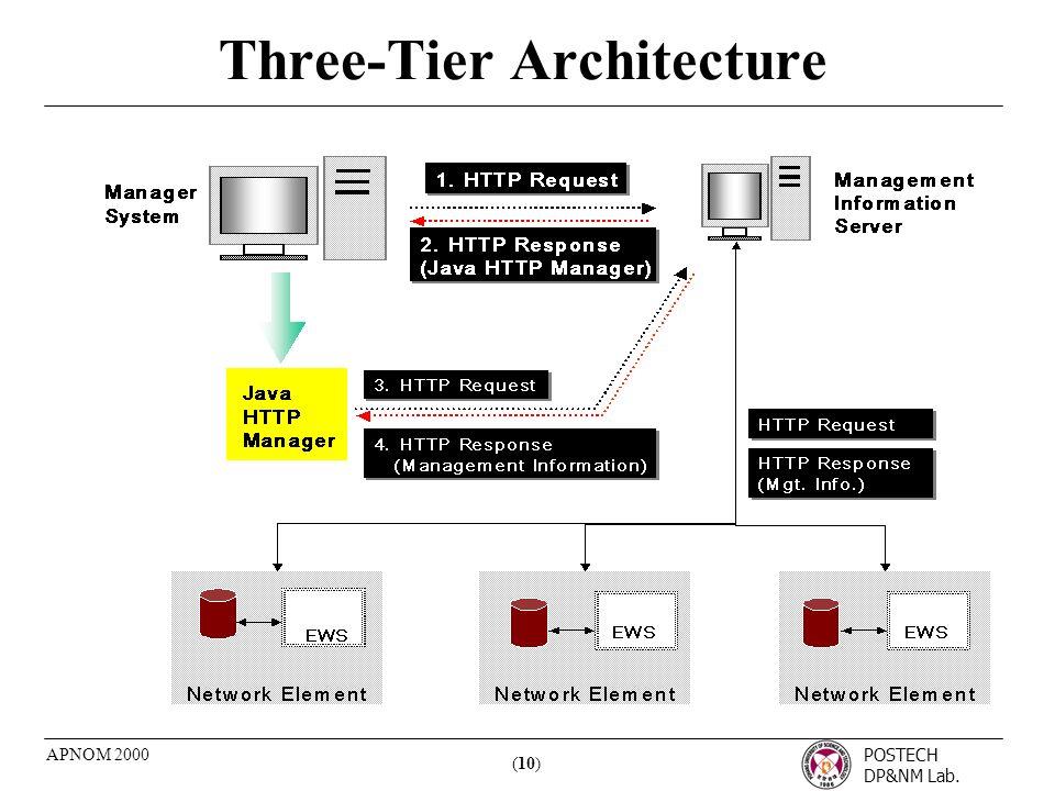POSTECH DP&NM Lab. (10) APNOM 2000 Three-Tier Architecture
