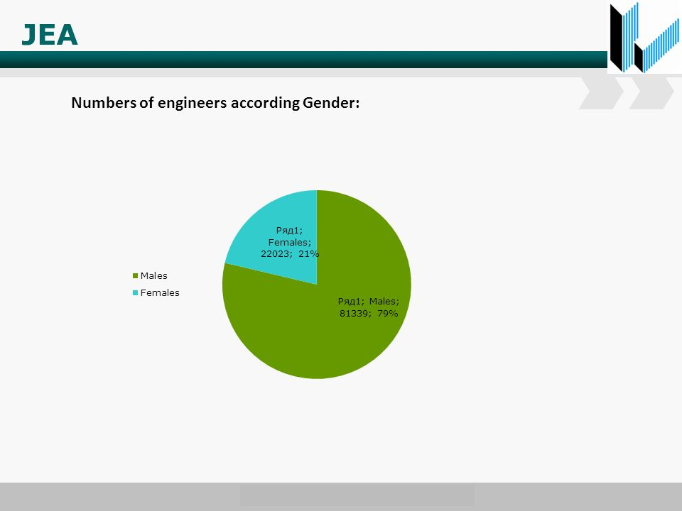 www.wondershare.com JEA Numbers of engineers according Gender: