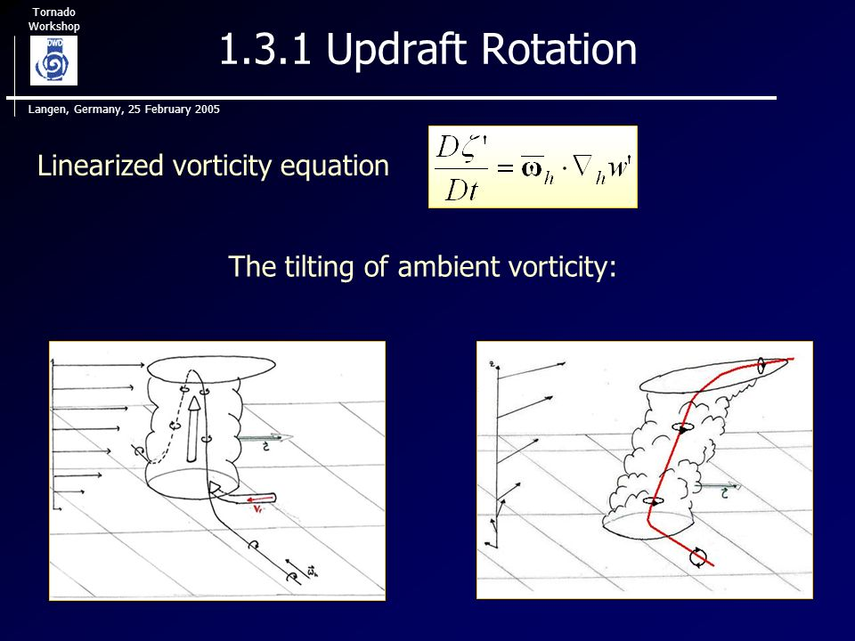 Tornado Workshop Langen, Germany, 25 February 2005 1.3.1 Updraft Rotation Linearized vorticity equation The tilting of ambient vorticity: