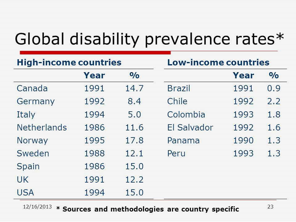 12/16/201323 Global disability prevalence rates* High-income countriesLow-income countries Year% % Canada199114.7Brazil19910.9 Germany19928.4Chile1992