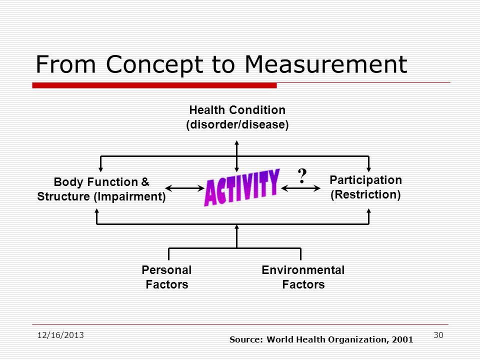 Health Condition (disorder/disease) Body Function & Structure (Impairment) Participation (Restriction) Environmental Factors Personal Factors Source: