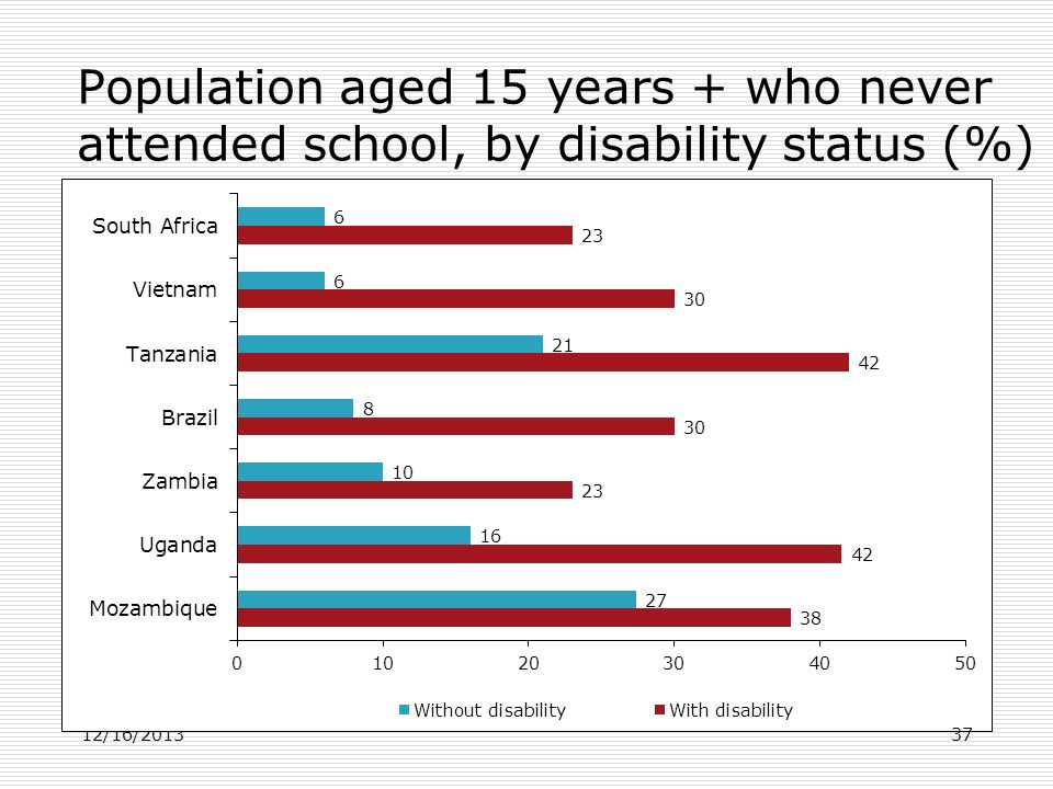 Population aged 15 years + who never attended school, by disability status (%) 12/16/201337