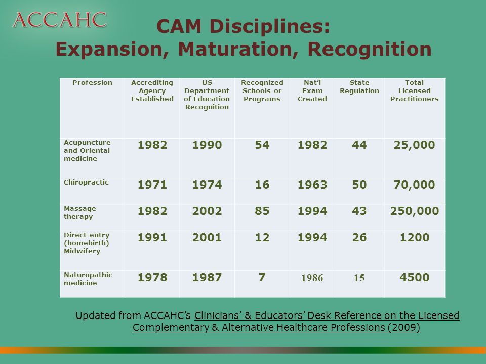 CAM Disciplines: Expansion, Maturation, Recognition Updated from ACCAHCs Clinicians & Educators Desk Reference on the Licensed Complementary & Alternative Healthcare Professions (2009) ProfessionAccrediting Agency Established US Department of Education Recognition Recognized Schools or Programs Natl Exam Created State Regulation Total Licensed Practitioners Acupuncture and Oriental medicine 198219905419824425,000 Chiropractic 197119741619635070,000 Massage therapy 1982200285199443250,000 Direct-entry (homebirth) Midwifery 19912001121994261200 Naturopathic medicine 197819877 198615 4500