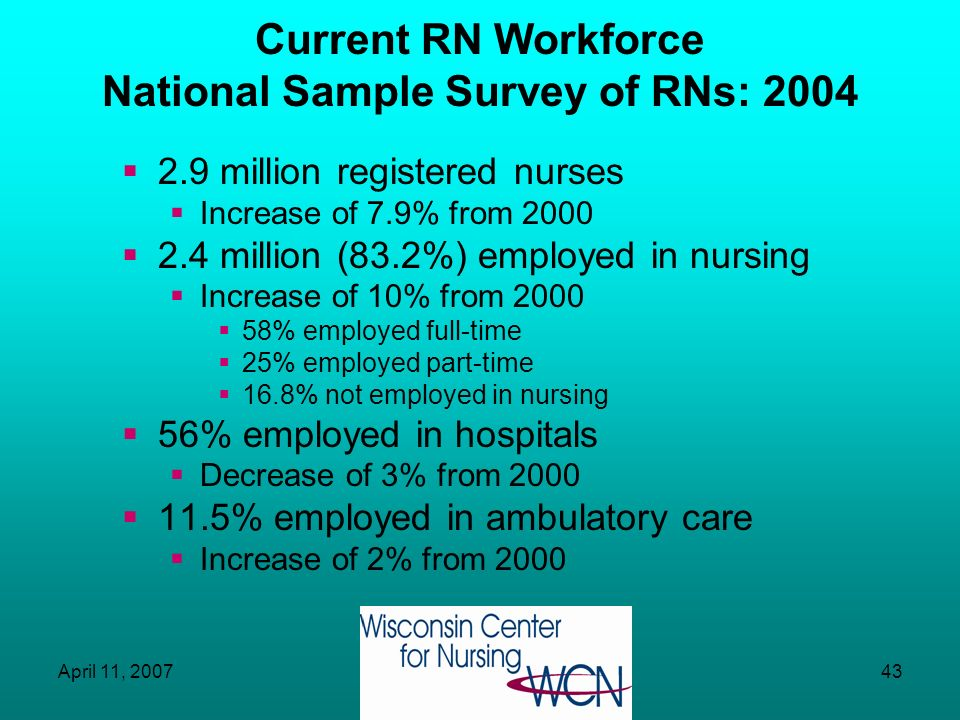 April 11, 200742 Nursing Workforce: National Picture Overall Trends Shortage easing somewhat? –Latest projection is 340,000 (vs. 1 million) shortfall