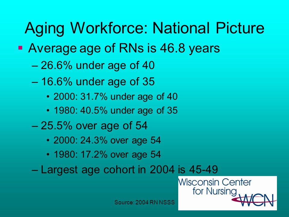 April 11, 200743 Current RN Workforce National Sample Survey of RNs: 2004 2.9 million registered nurses Increase of 7.9% from 2000 2.4 million (83.2%)