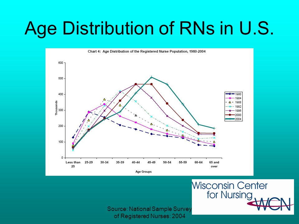 Source: 2004 RN NSSS Aging Workforce: National Picture Average age of RNs is 46.8 years –26.6% under age of 40 –16.6% under age of 35 2000: 31.7% unde