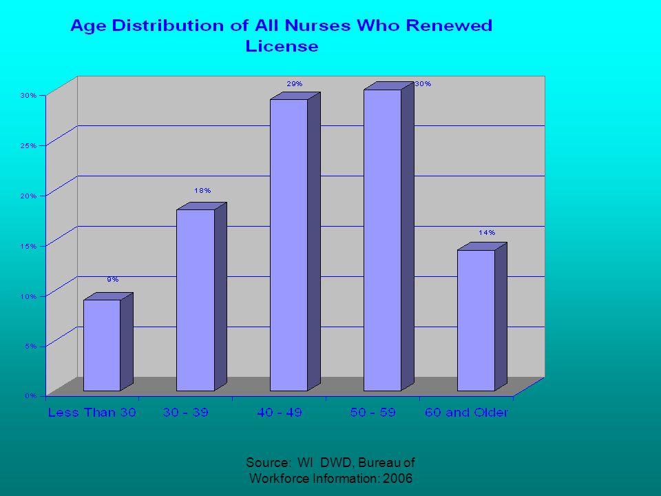 April 11, 200746 Nursing Workforce: Wisconsin 73,073 licensed RNs (As of Sept. 2006: Dept of Regulation and Licensing) Estimate 60,000 in workforce (b