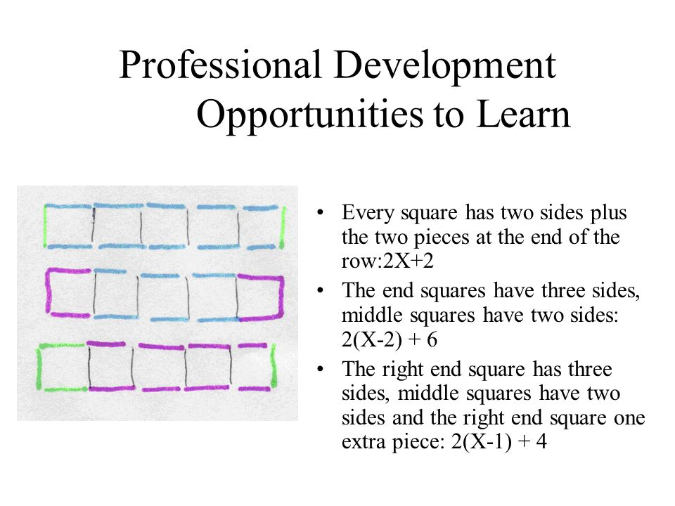Professional Development Opportunities to Learn Every square has two sides plus the two pieces at the end of the row:2X+2 The end squares have three s