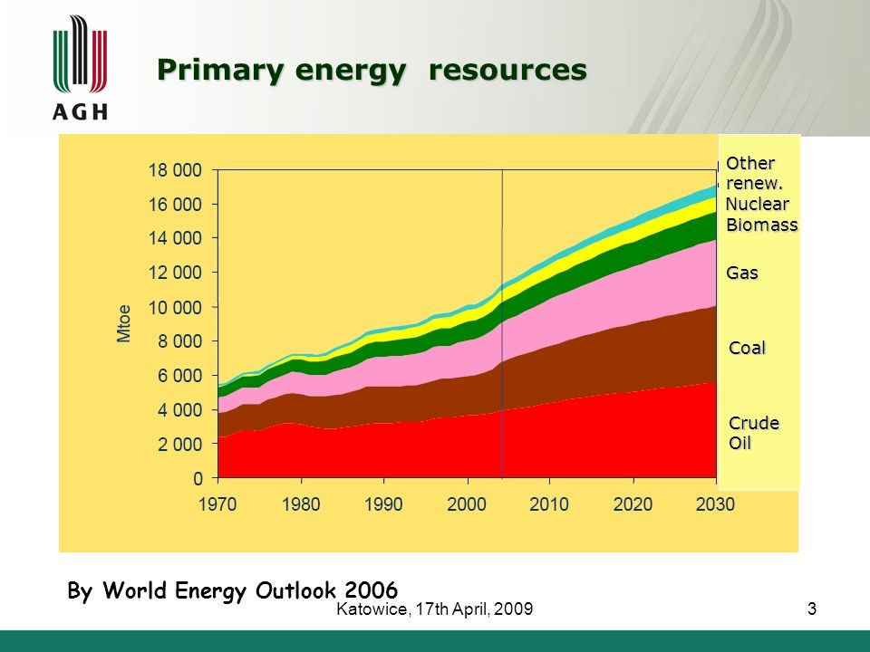 Katowice, 17th April, 20093 By World Energy Outlook 2006 Crude Oil Coal Gas Biomass Nuclear Other renew.