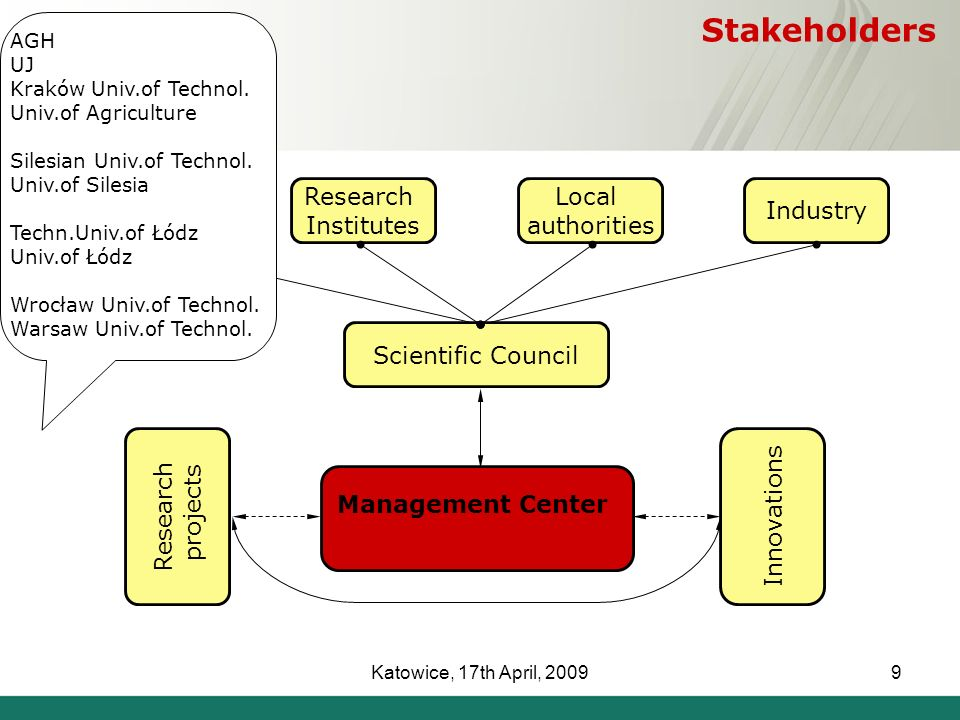 Katowice, 17th April, 20099 Industry Local authorities Research Institutes Universities Scientific Council Research projects Innovations Management Center Stakeholders AGH UJ Kraków Univ.of Technol.
