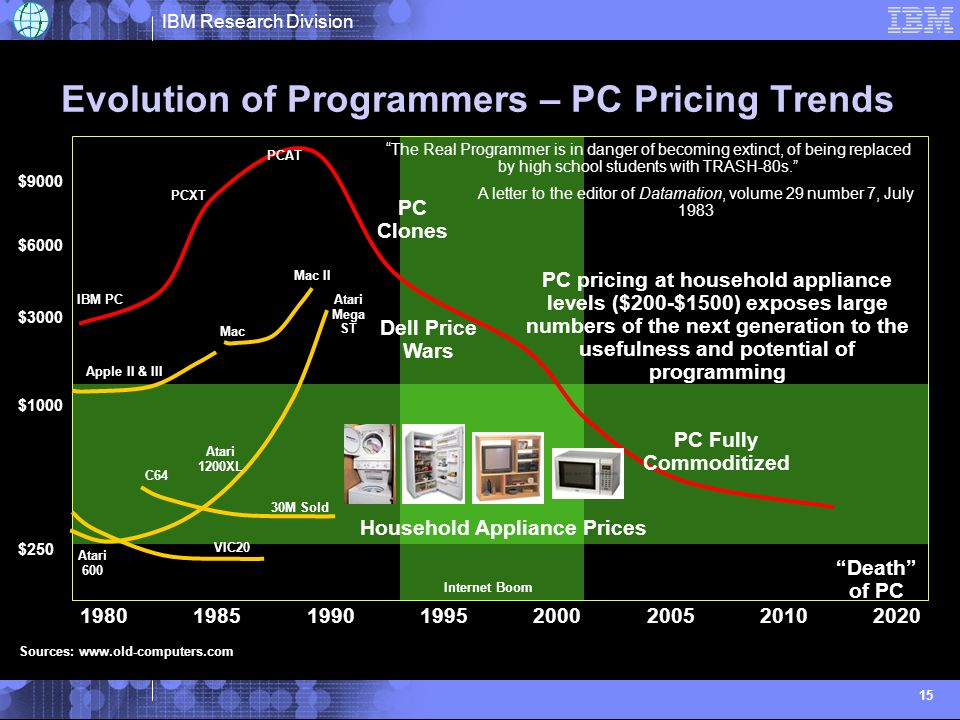 IBM Research Division 15 Evolution of Programmers – PC Pricing Trends PC Clones $1000 $3000 $6000 $ Household Appliance Prices Dell Price Wars PC Fully Commoditized Death of PC C64 Internet Boom 30M Sold Apple II & III Mac II Mac $9000 IBM PC PCXT PCAT Atari 600 Atari Mega ST Atari 1200XL VIC20 Sources:   PC pricing at household appliance levels ($200-$1500) exposes large numbers of the next generation to the usefulness and potential of programming The Real Programmer is in danger of becoming extinct, of being replaced by high school students with TRASH-80s.