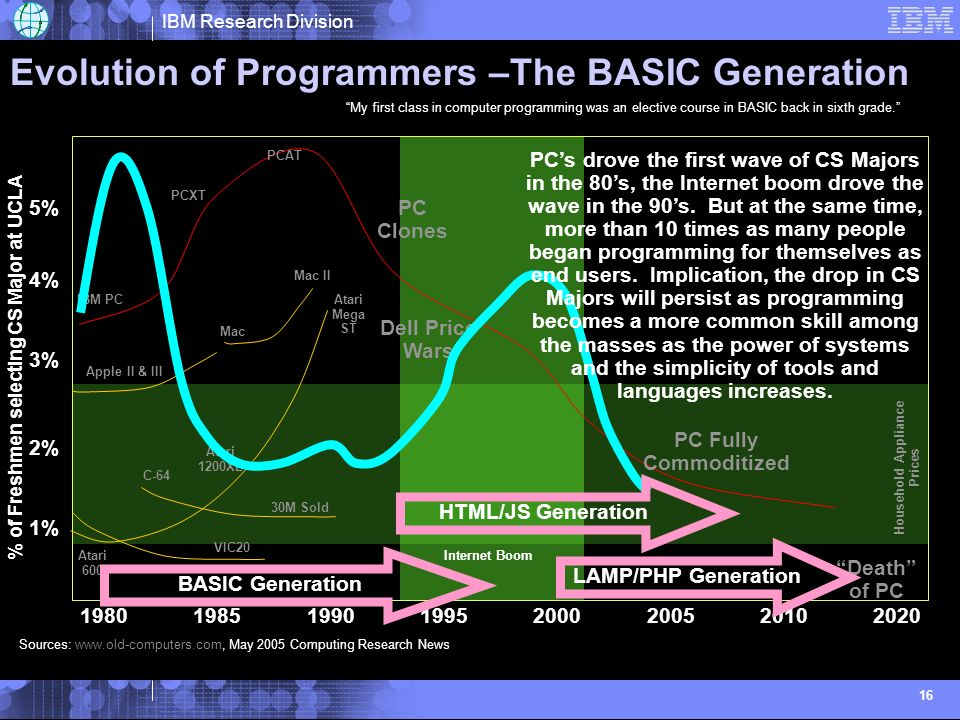 IBM Research Division 16 Evolution of Programmers –The BASIC Generation Household Appliance Prices Death of PC Internet Boom PC Clones $1000 $3000 $6000 $250 Dell Price Wars PC Fully Commoditized C-64 30M Sold Apple II & III Mac II Mac $9000 IBM PC PCXT PCAT Atari 600 Atari Mega ST Atari 1200XL VIC20 Sources:   May 2005 Computing Research News 1% 2% 3% 5% 4% % of Freshmen selecting CS Major at UCLA BASIC Generation HTML/JS Generation LAMP/PHP Generation PCs drove the first wave of CS Majors in the 80s, the Internet boom drove the wave in the 90s.