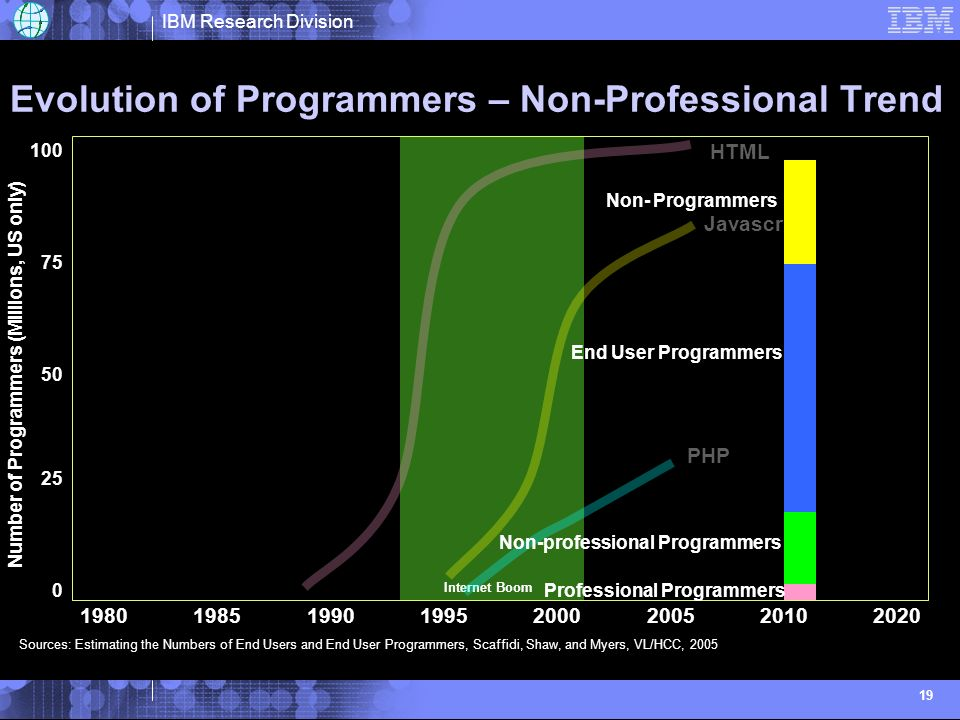 IBM Research Division 19 Evolution of Programmers – Non-Professional Trend Internet Boom Sources: Estimating the Numbers of End Users and End User Programmers, Scaffidi, Shaw, and Myers, VL/HCC, 2005 % of Freshmen selecting CS Major at UCLA Javascript PHP HTML Number of Programmers (Millions, US only) Non- Programmers End User Programmers Non-professional Programmers Professional Programmers