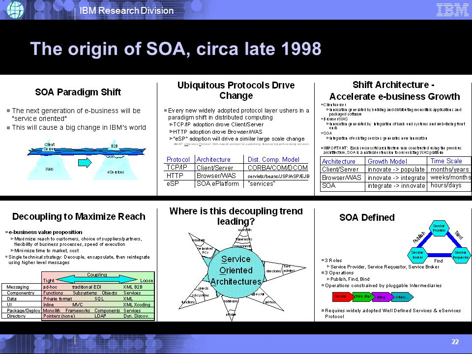 IBM Research Division 22 The origin of SOA, circa late 1998